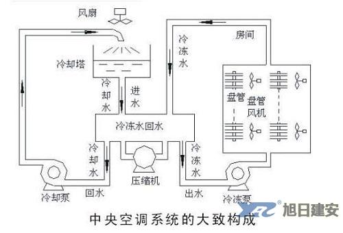 中央空调工作原理2