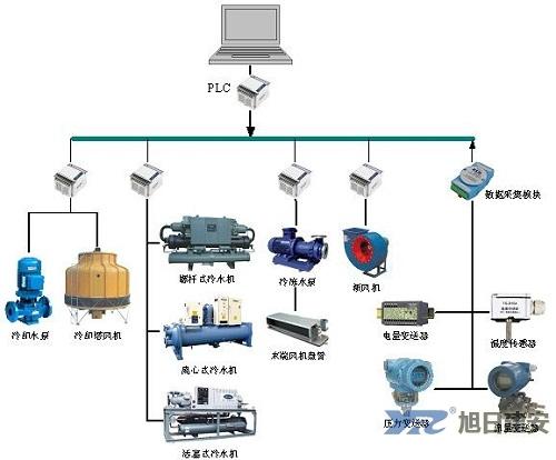 中央空调工作原理1