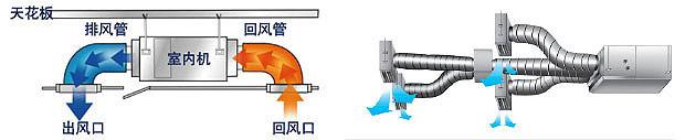 风机盘管加新风系统优点(与全空气系统相比)