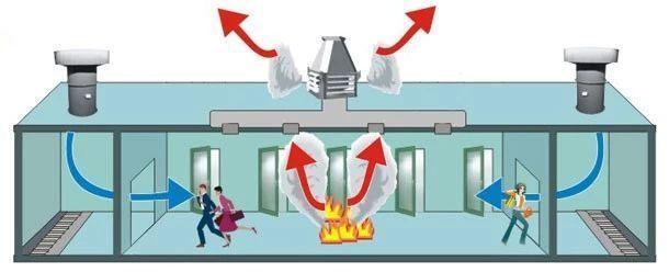 防排烟系统解决方案