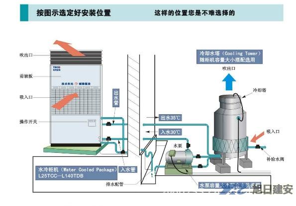 厂房车间中央空调之中央空调冷却系统清洗养护